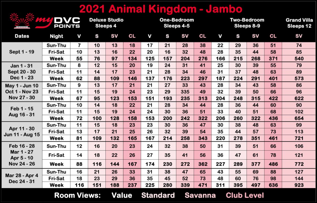 Animal Kingdom Villas Jambo House 2021 Point Charts