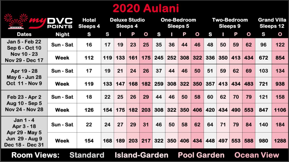 Aulani 2020 Point Charts