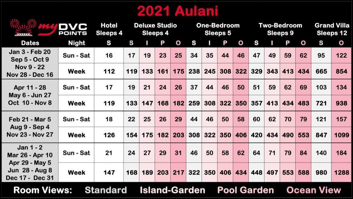 Aulani 2021 Point Charts
