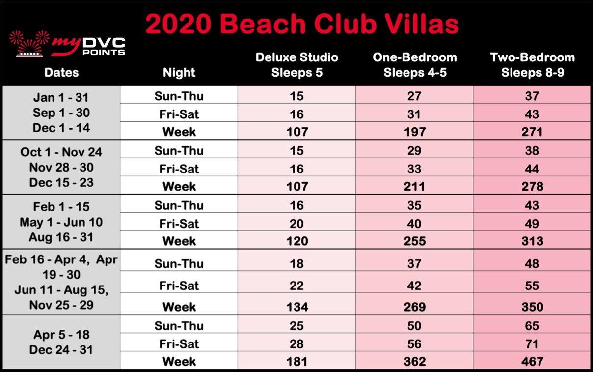 Beach Club Villas 2020 Point Charts