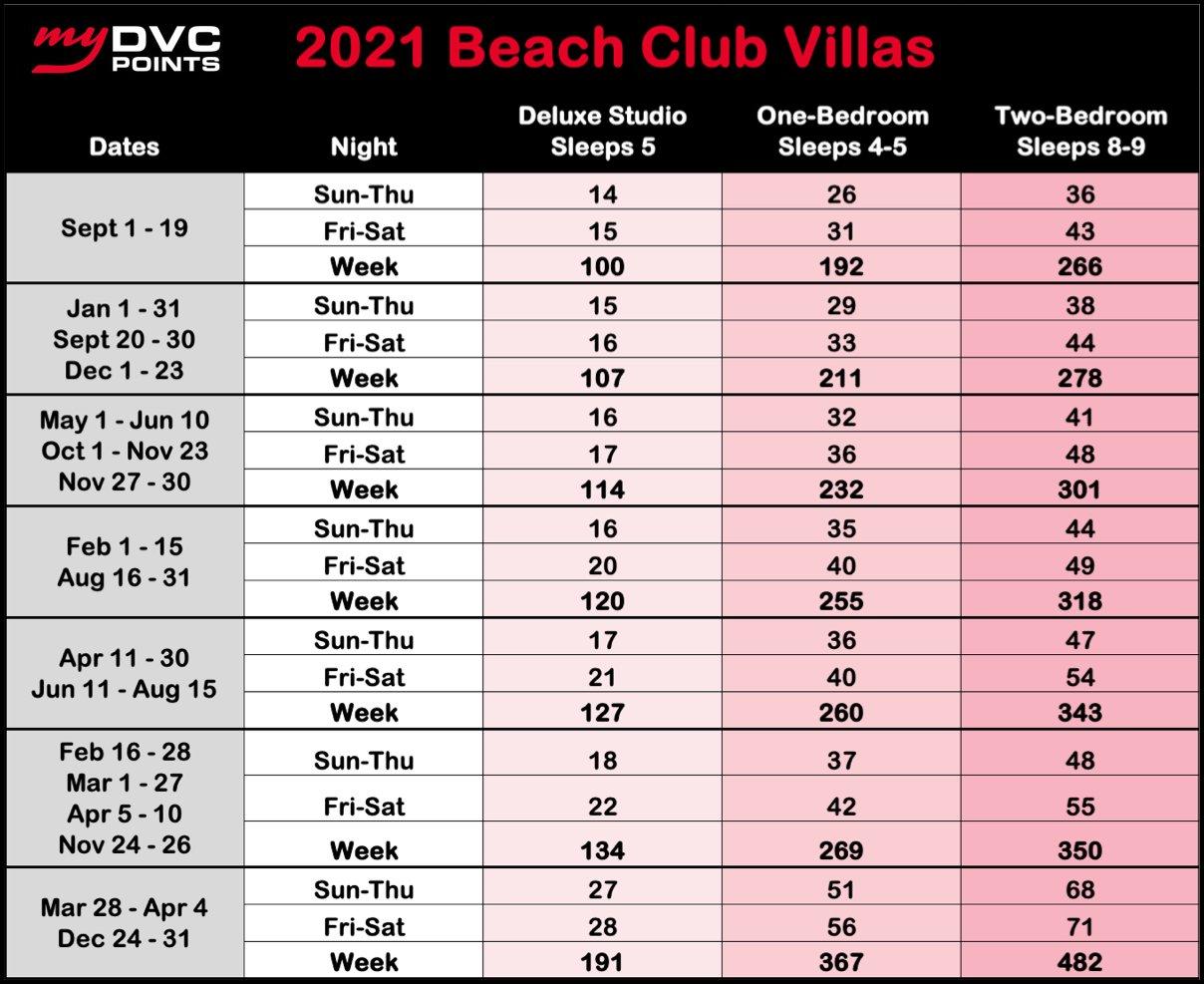 Beach Club Villas 2021 Point Charts