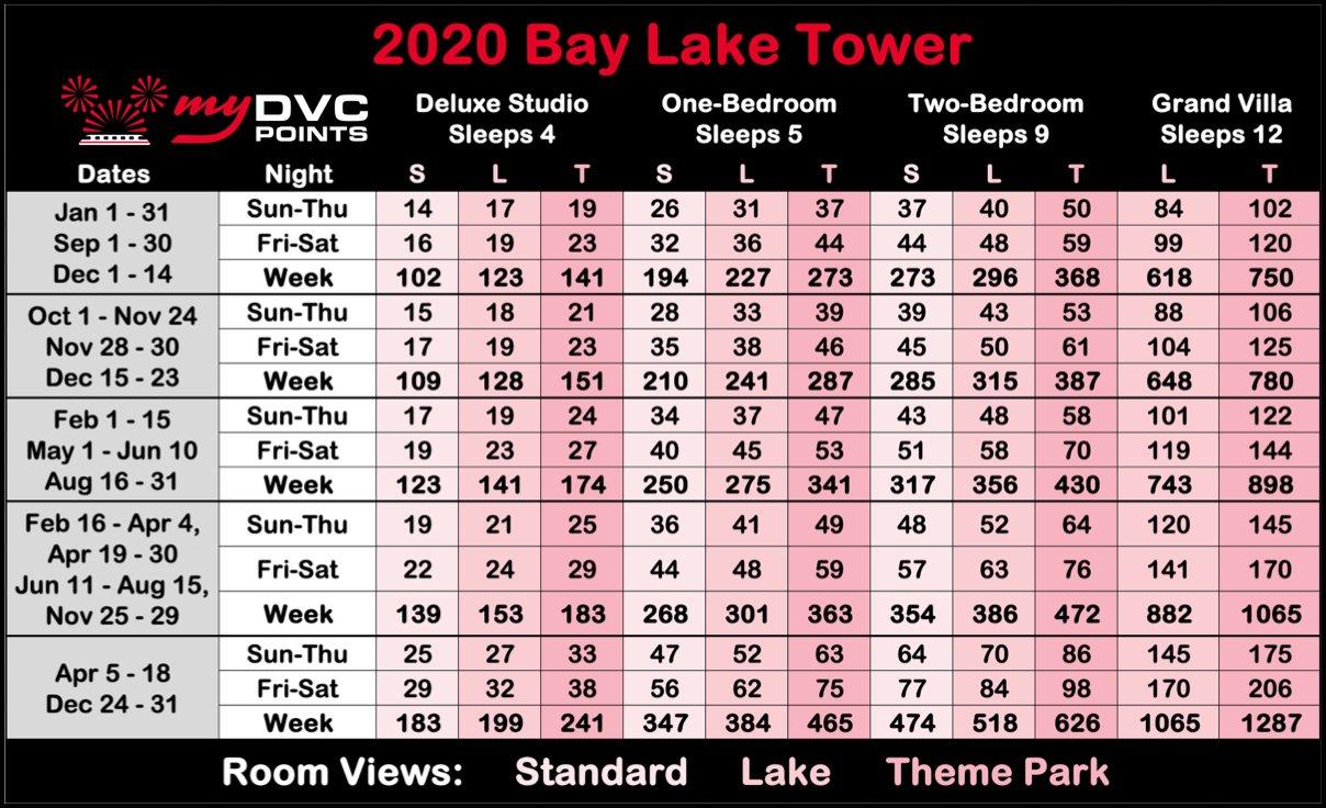 Bay Lake Tower 2020 Point Charts