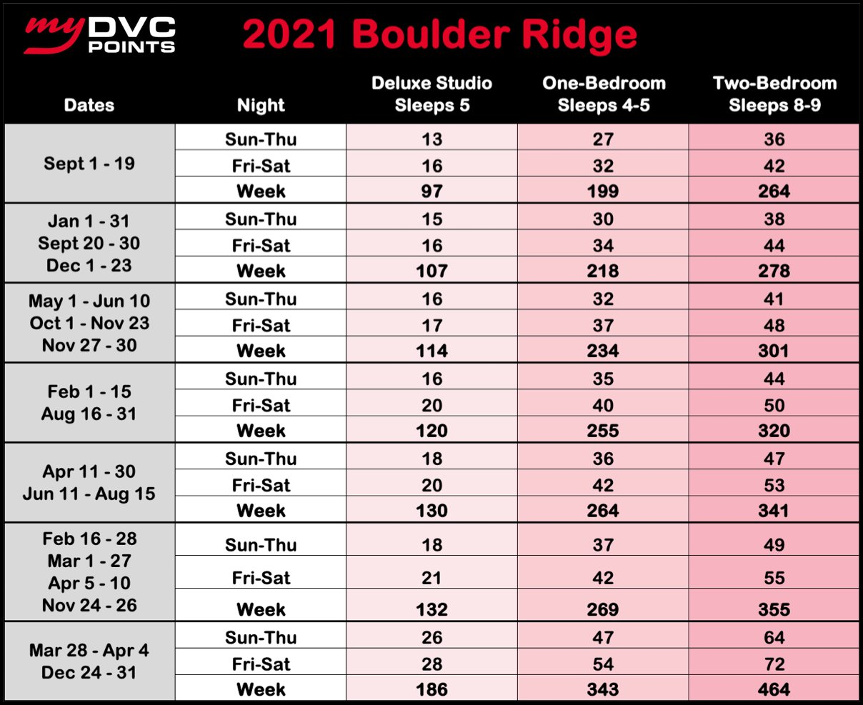 Boulder Ridge Villas 2021 Point Charts