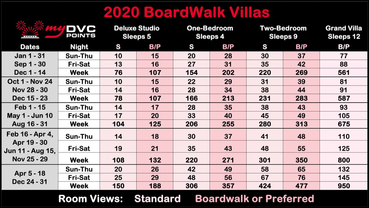 BoardWalk Villas 2020 Point Charts