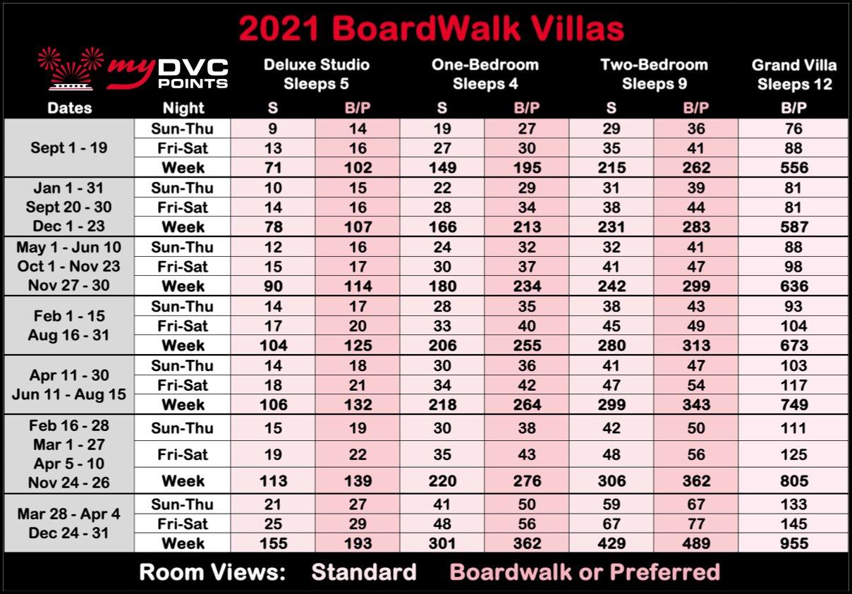 BoardWalk Villas 2021 Point Charts