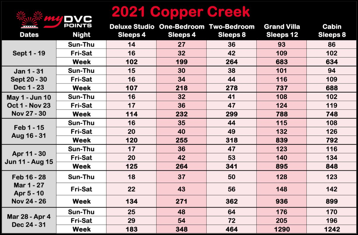 Copper Creek Villas & Cabins 2021 Point Charts