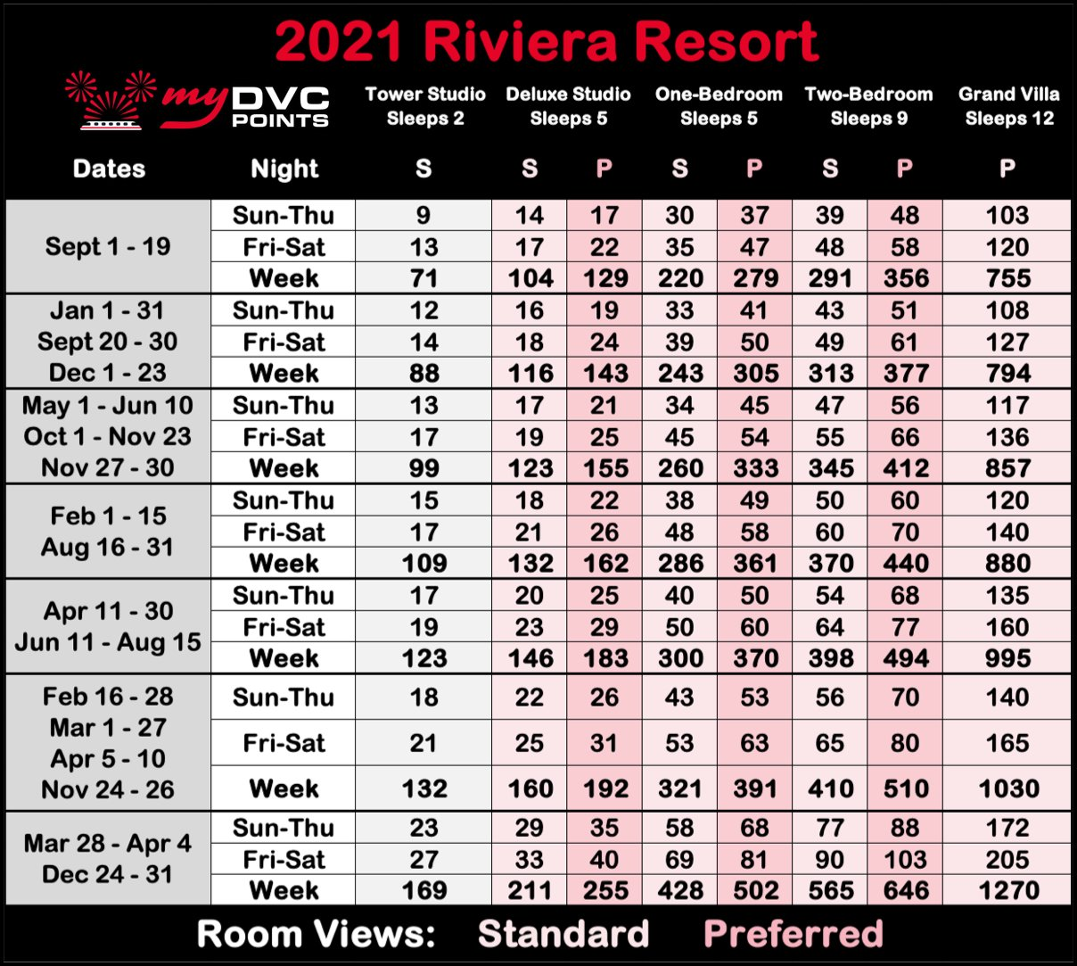 Disney's Riviera Resort 2021 Point Charts