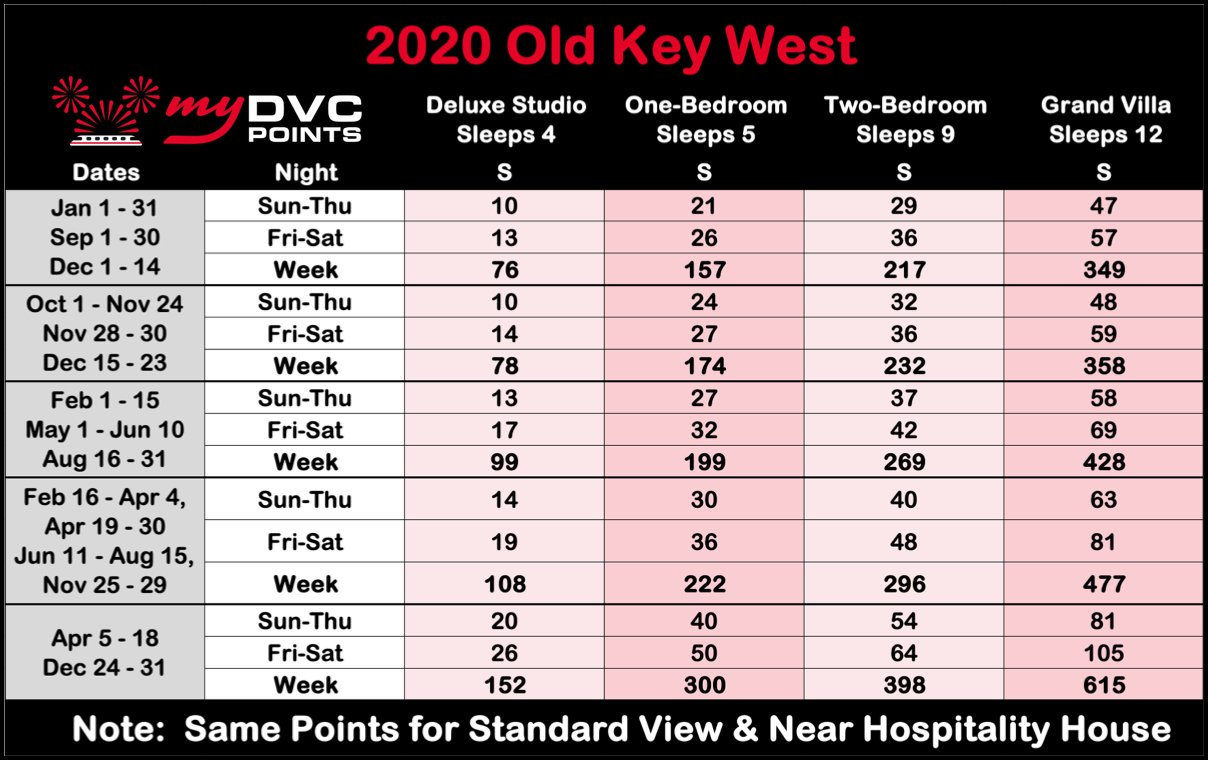 Disney's Old Key West Resort 2020 Point Charts