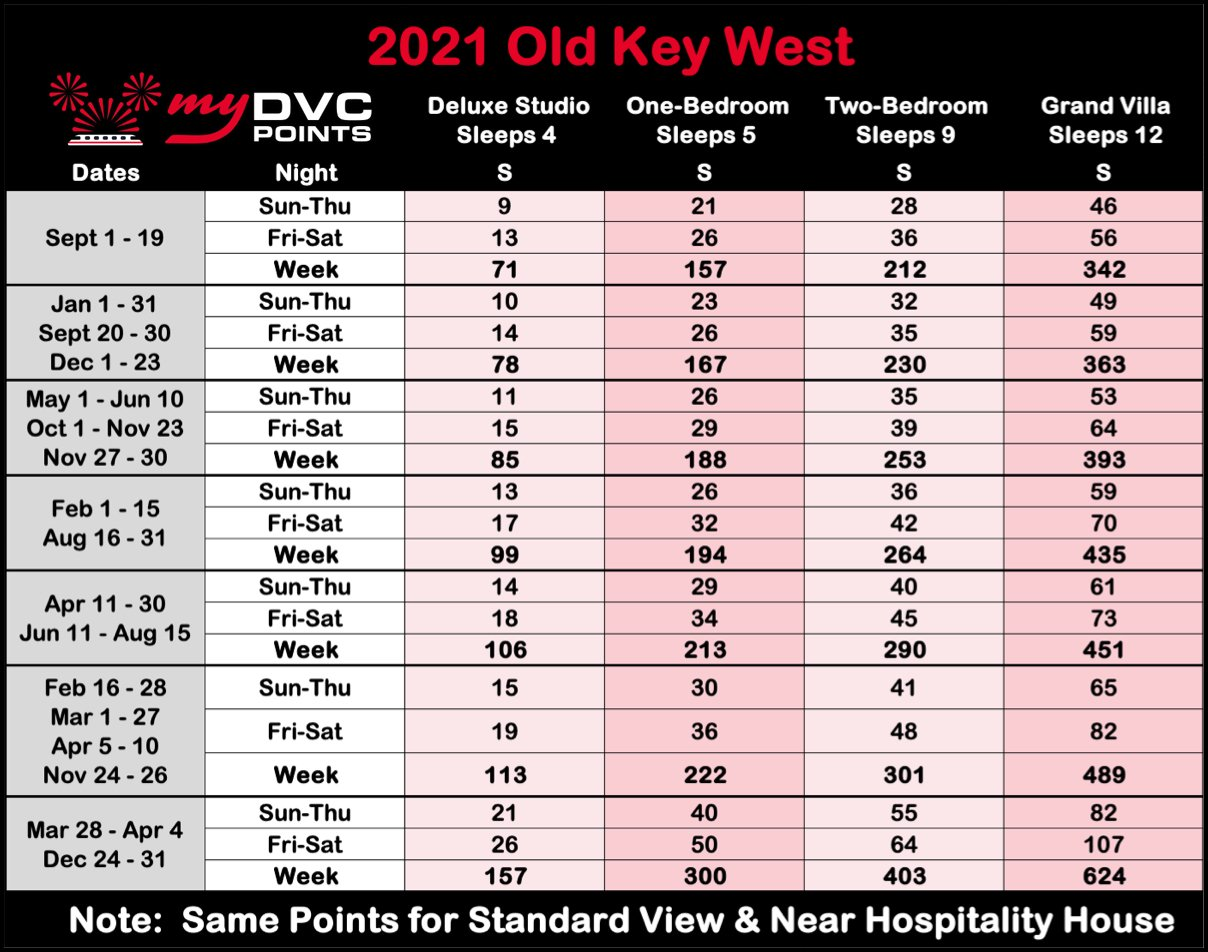 Disney's Old Key West 2021 Point Charts