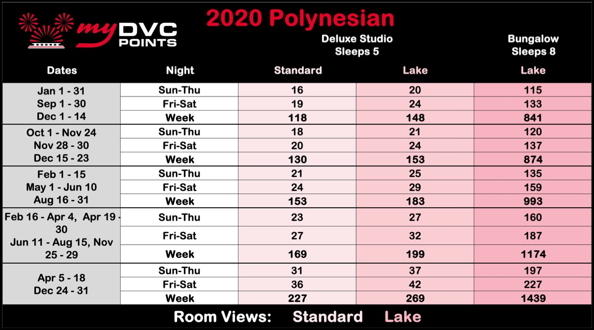 Disney's Polynesian Villas & Bungalows 2020 Point Charts
