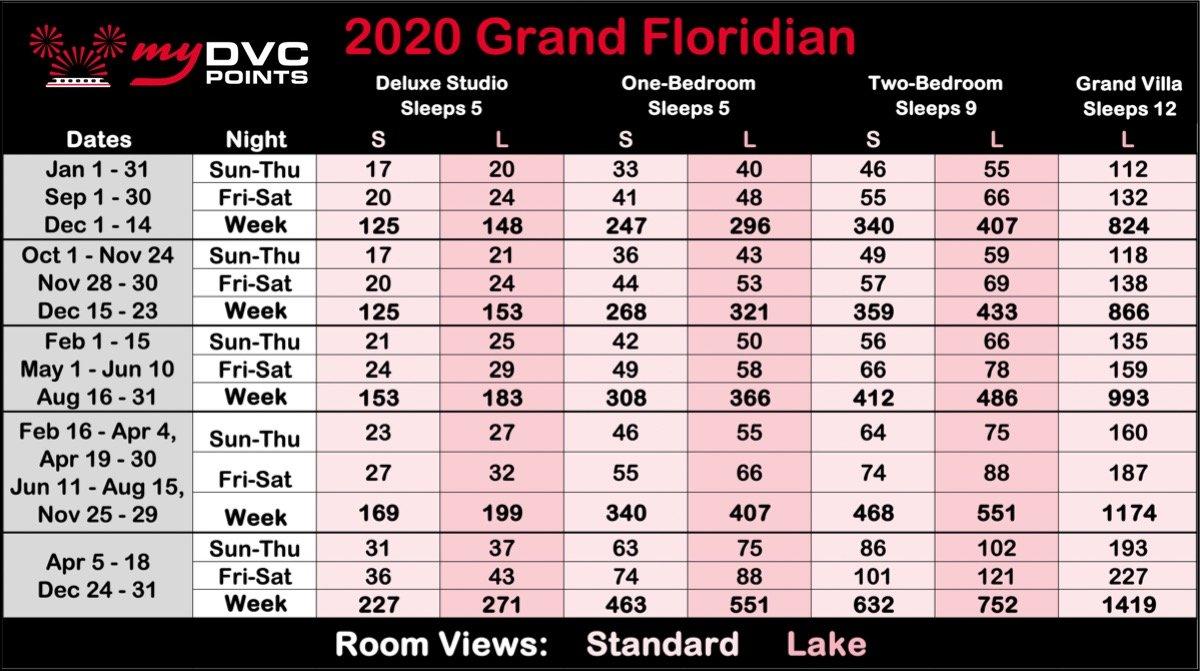 Villas at the Grand Californian 2020 Point Charts