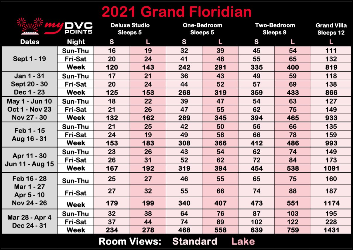 Villas at the Grand Floridian 2021 Point Charts