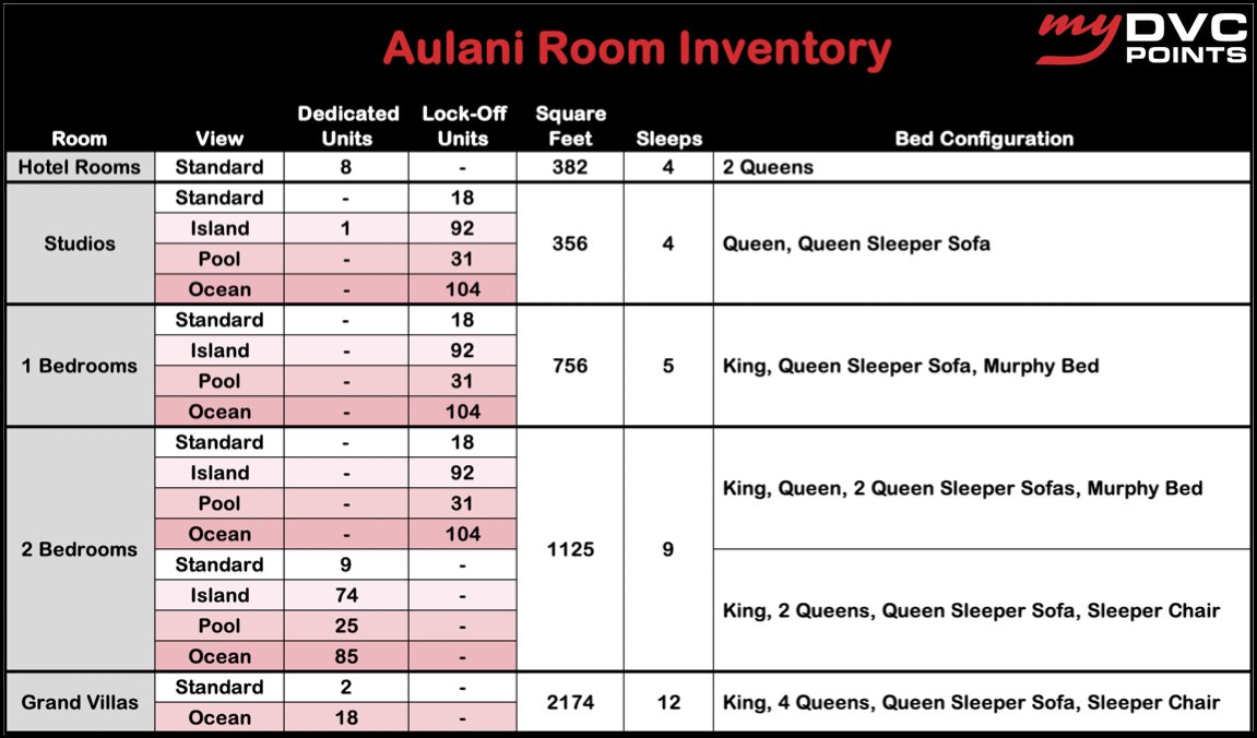 Aulani DVC Room Inventory