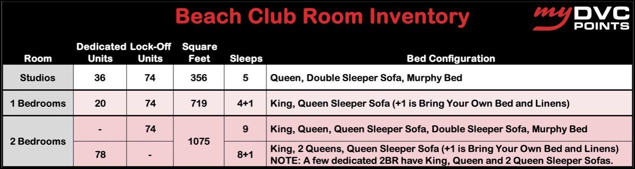 Beach Club DVC Room Inventory