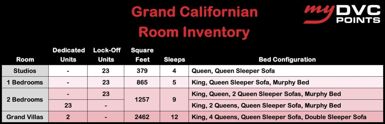 Grand Californian DVC Room Inventory