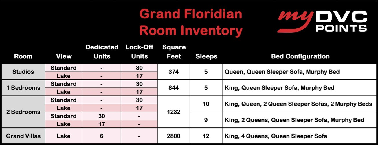 Grand Floridian DVC Room Inventory