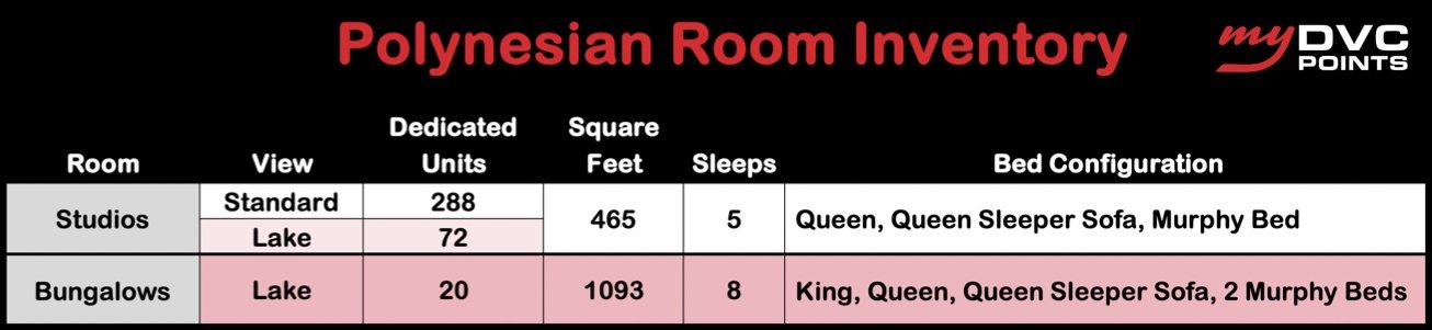 Polynesian DVC Room Inventory