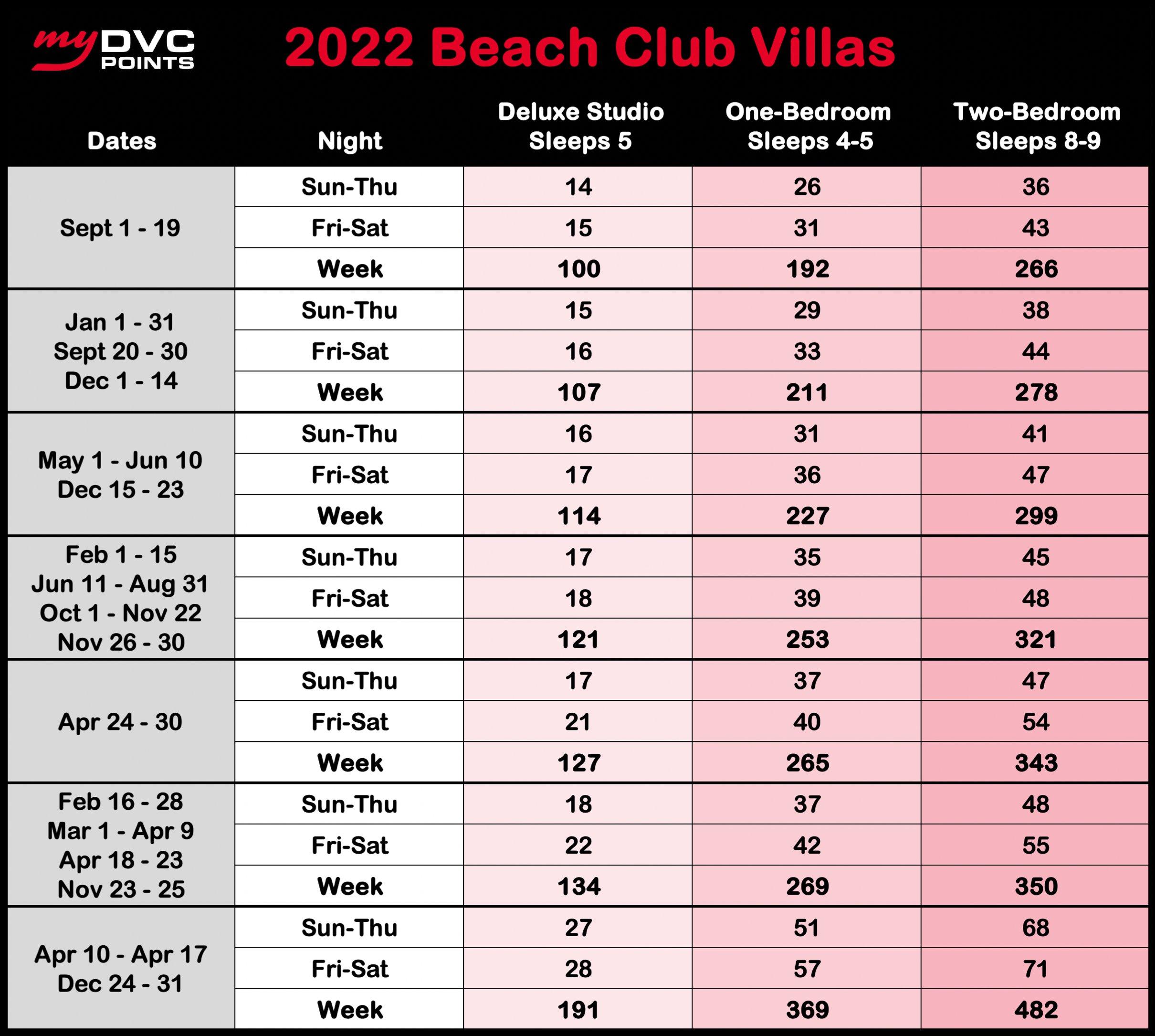 Beach Club Villas 2022 Point Charts