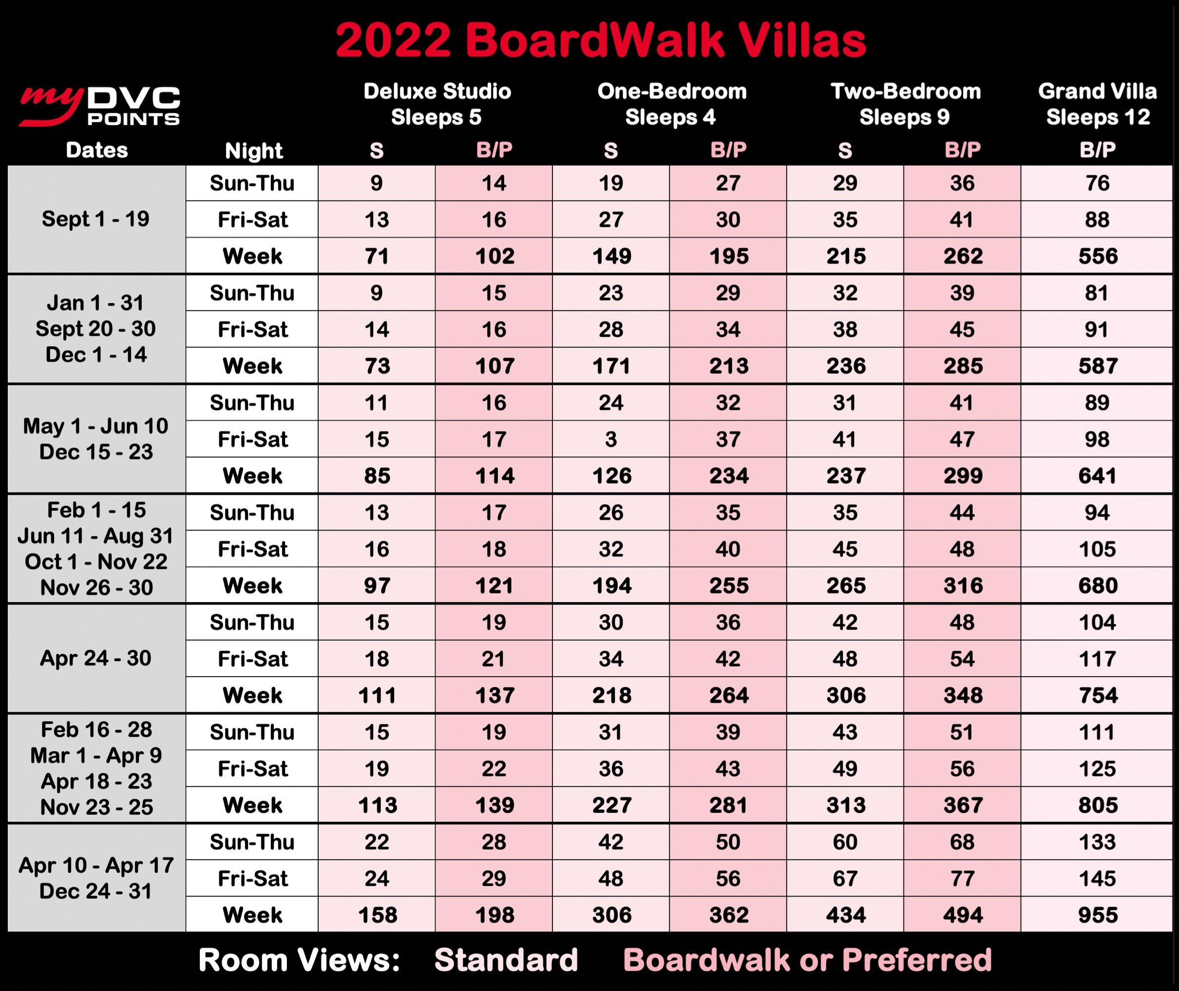 Disney's BoardWalk Villas 2022 Point Charts