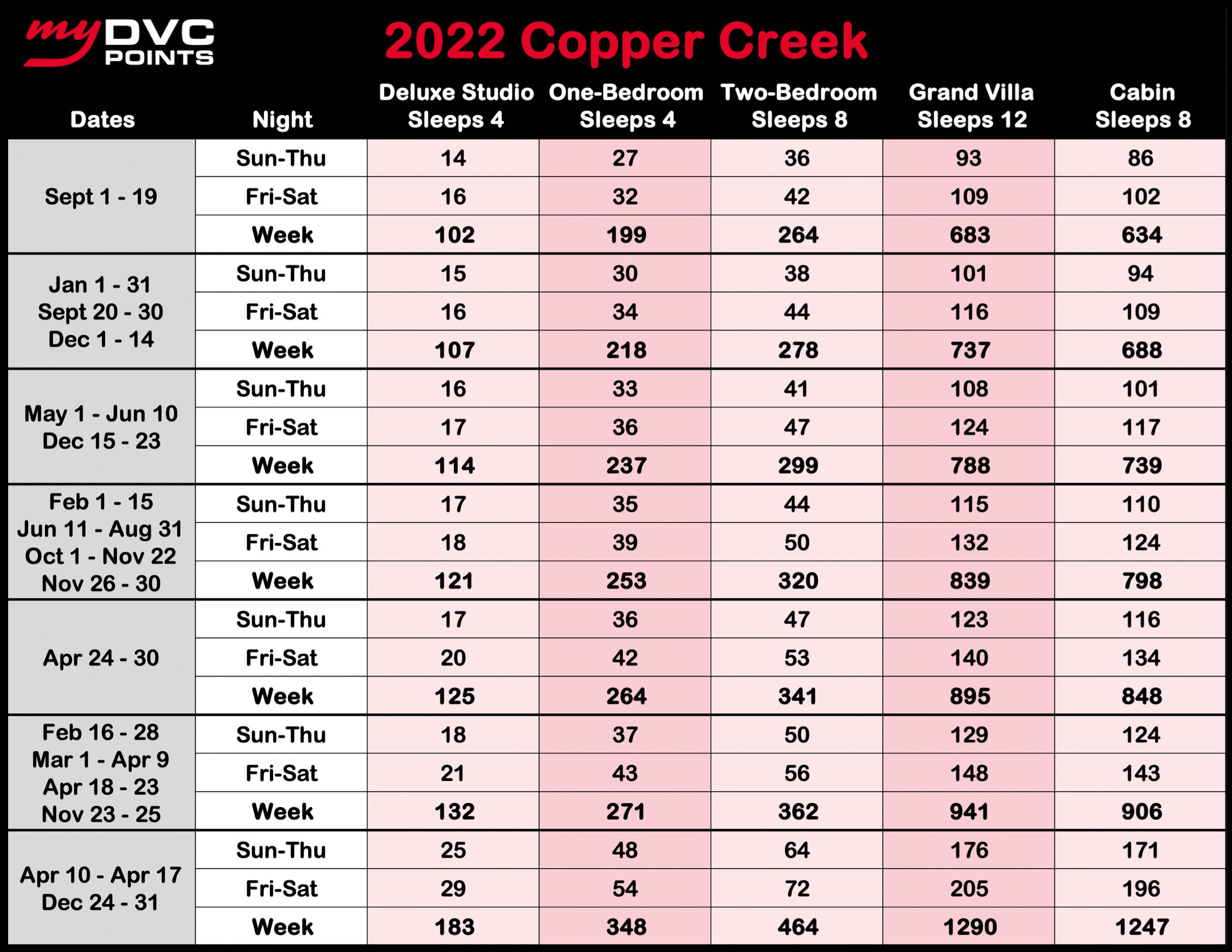 Copper Creek Villas and Cabin's at Disney's Wilderness Lodge 2022 Point Charts