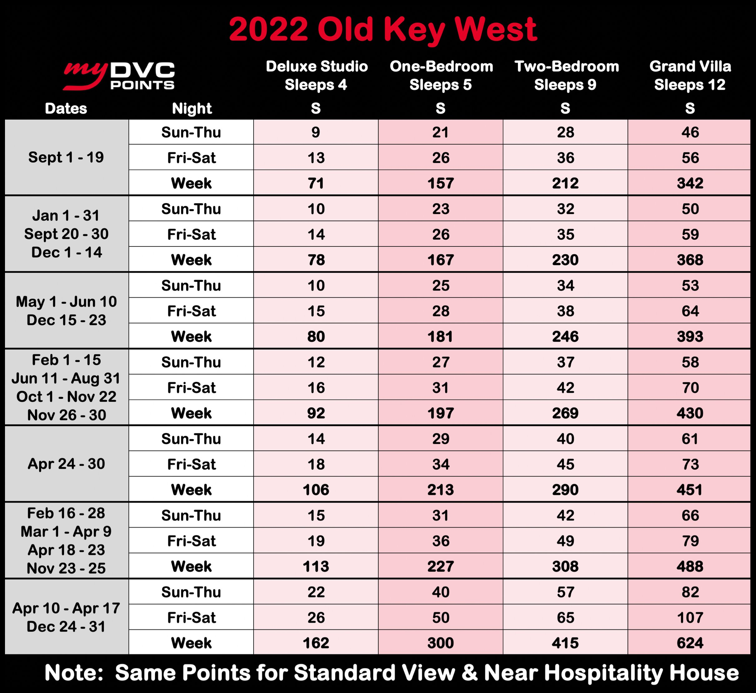 Disney's Old Key West Resort 2022 Point Charts
