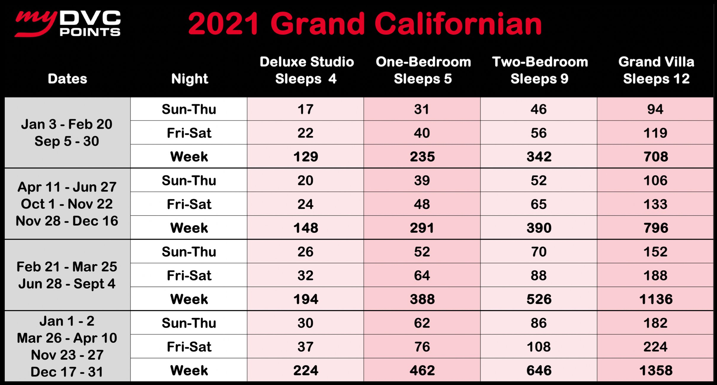 The Villas at Disney's Grand Californian Hotel and Spa 2021 Point Charts