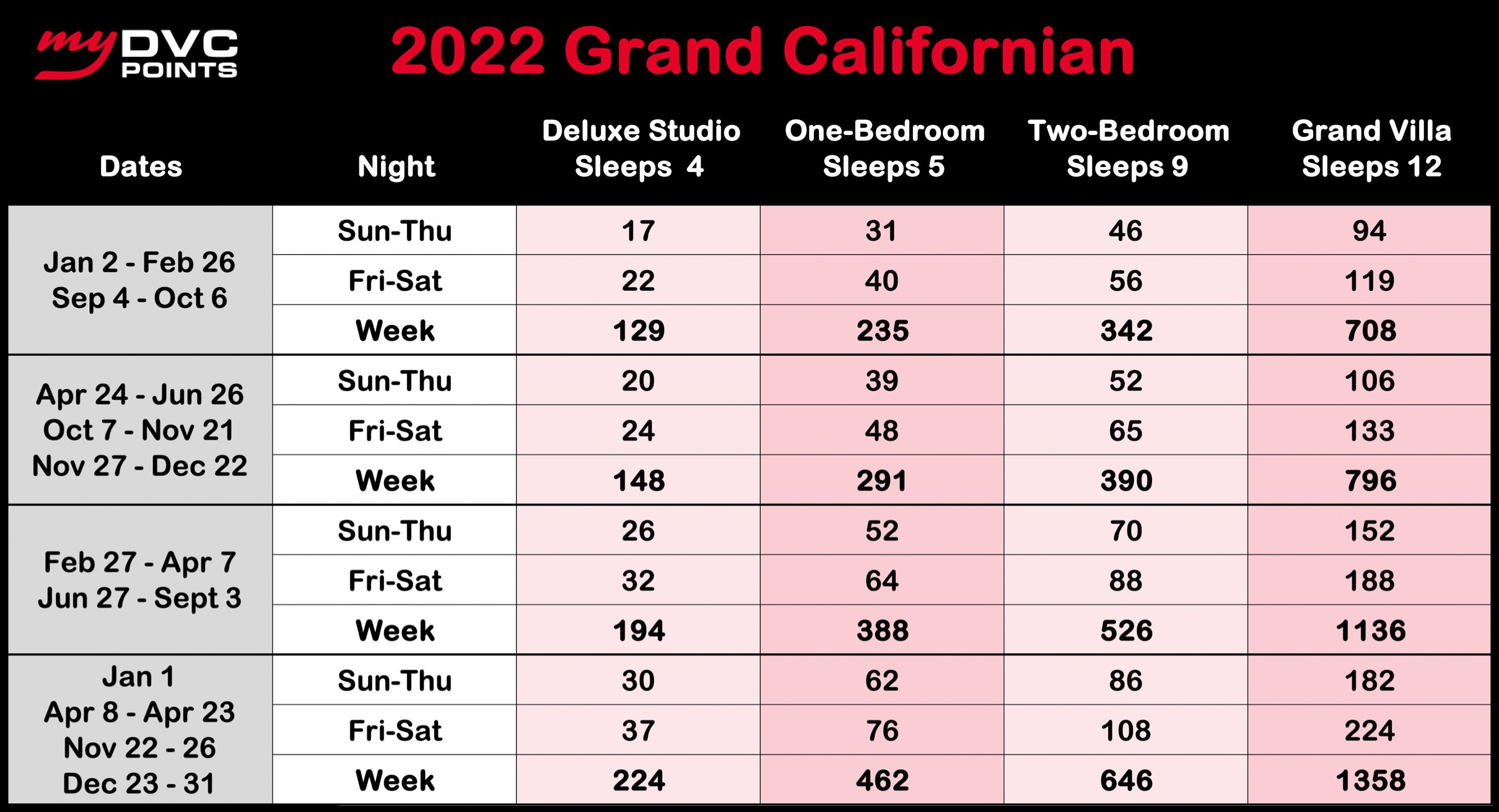 The Villas at Disney's Grand Californian Hotel and Spa 2022 Point Charts